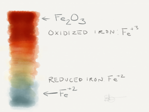 Color changes in Iron with valence.